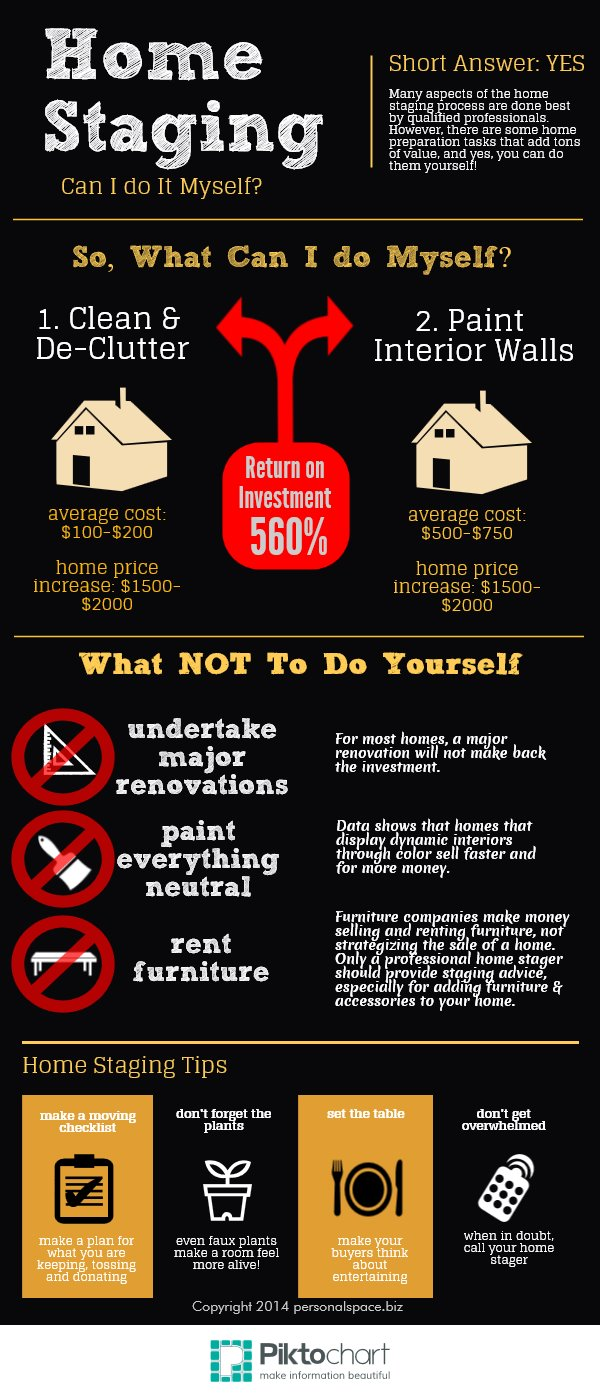 Home Staging Infographic William Raveis First Town Real